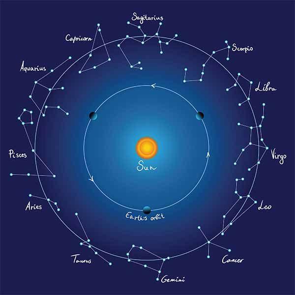 Osnove astrologije